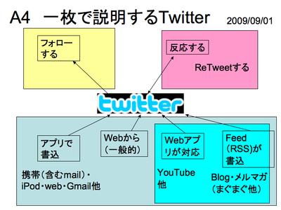 Asheetof_twitter20090901