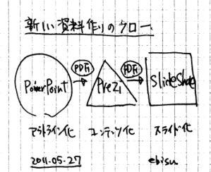 20110527_prezi