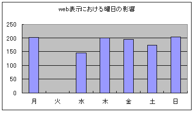 webacces2